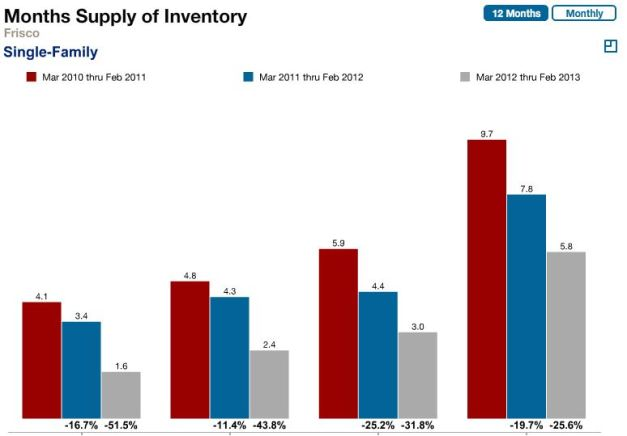 Frisco Real Estate Home Inventory Statistics